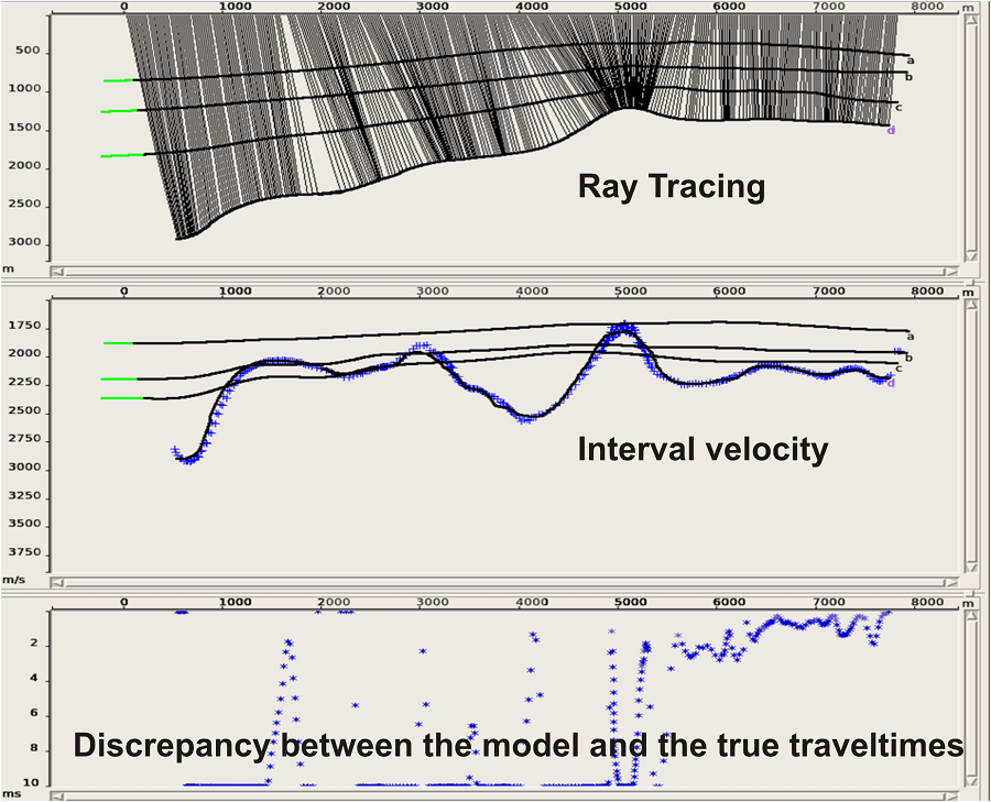Layer-by-layer depth-velocity model building with checking of result adequacy for every horizon.