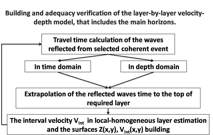 The scheme of depth-velocity model building.
